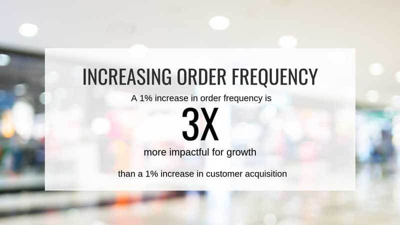the 5-step approach to driving retail growth - increasing Order Frequency 800x450 - The 5-step approach to driving retail growth