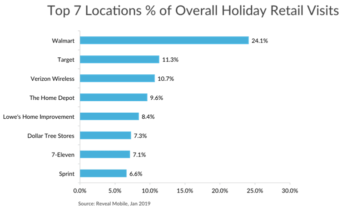 data: walmart wins holiday store visits, sears' failure is likely jcpenney and kohl's gain - image002 - Data: Walmart wins holiday store visits, Sears' failure is likely JCPenney and Kohl's gain