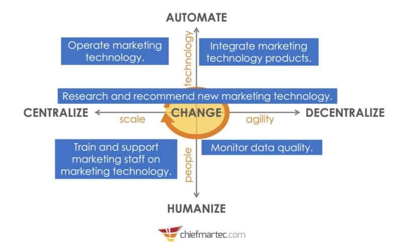 what are the job responsibilities of marketing technology management? - martech responsibilities 5 forces v3 800x490 - What are the job responsibilities of marketing technology management?