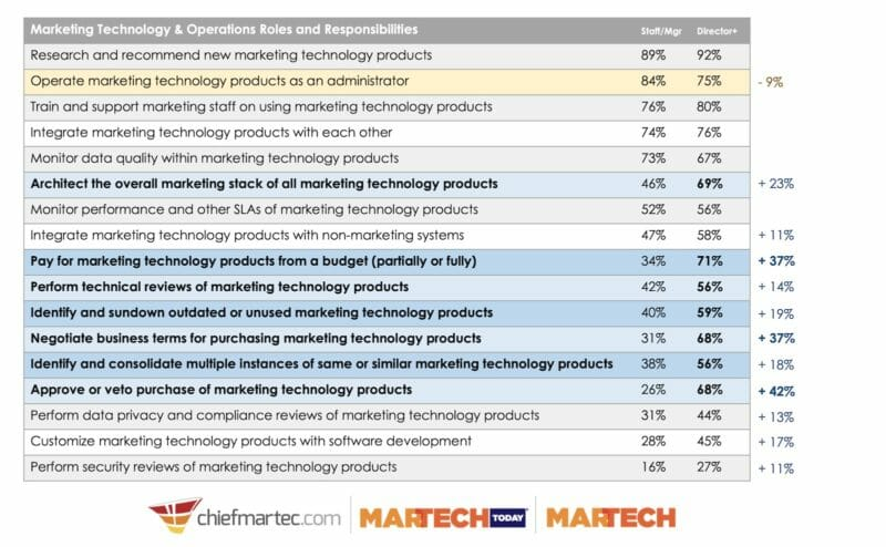 what are the job responsibilities of marketing technology management? - martech job responsibilities senior v2 800x494 - What are the job responsibilities of marketing technology management?