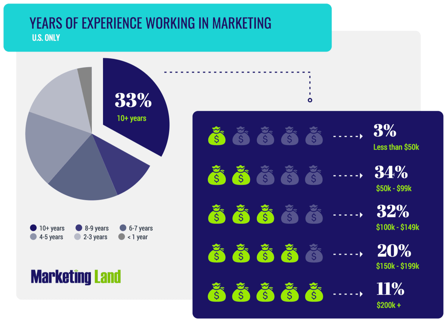 - ML U - Marketing salary survey 2019: Compensation trends in the U.S.