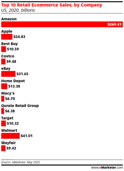 - Top 10 Retail Ecommerce Sales by Company 435x600 1 - May e-commerce exceeds holiday 2019, setting up the battle of the marketplaces
