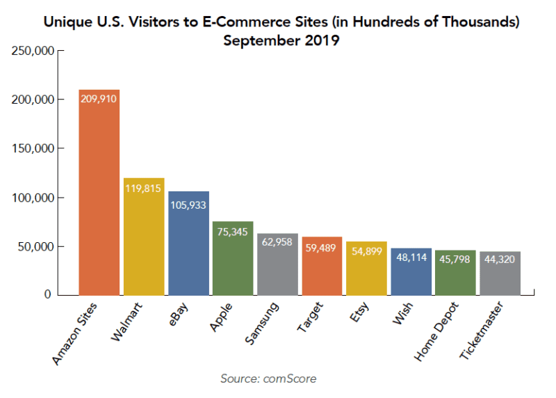 - e commerce traffic comscore 800x572 1 - What's Digital Commerce Advertising and what tools can help?
