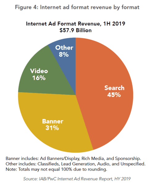 - internet ad revenue 1h2019 505x600 1 - What's Digital Commerce Advertising and what tools can help?