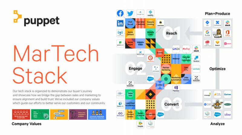 - image 1 11 800x449 1 - Stackie winners get creative, highlight how martech maps with customer journeys, more
